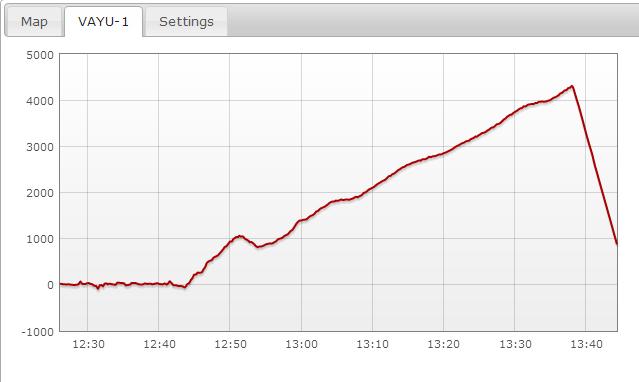 Vayu-1 Altitude Graph